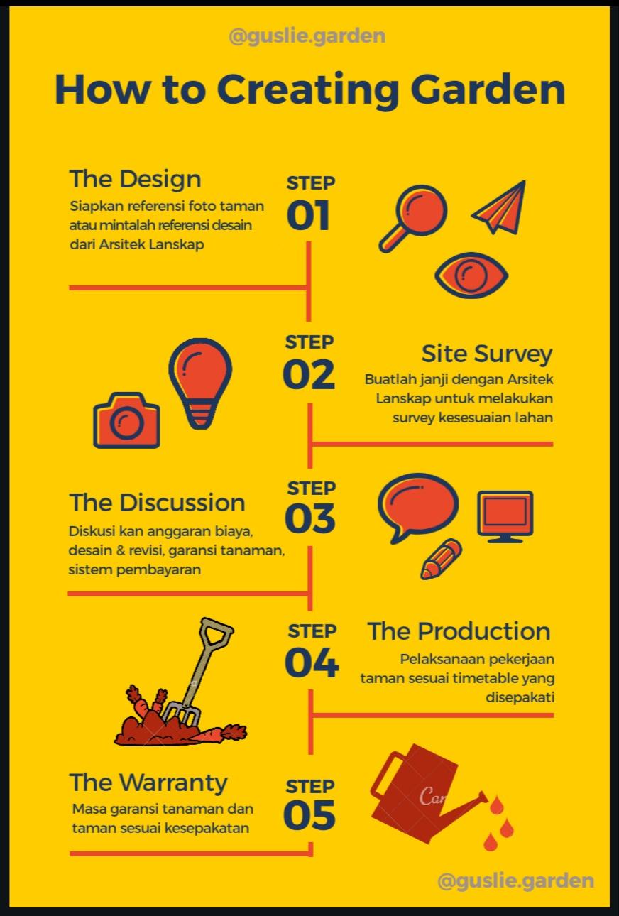 Infographic proses Pembuatan taman